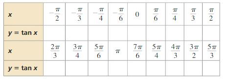 Big Ideas Math Answers Algebra 2 Chapter 9 Trigonometric Ratios and Functions 9.5 1