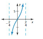 Big Ideas Math Answers Algebra 2 Chapter 9 Trigonometric Ratios and Functions 9.5 10