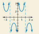 Big Ideas Math Answers Algebra 2 Chapter 9 Trigonometric Ratios and Functions 9.5 17