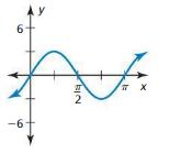 Big Ideas Math Answers Algebra 2 Chapter 9 Trigonometric Ratios and Functions 9.5 19