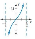 Big Ideas Math Answers Algebra 2 Chapter 9 Trigonometric Ratios and Functions 9.5 7