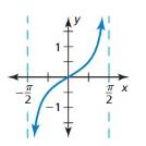Big Ideas Math Answers Algebra 2 Chapter 9 Trigonometric Ratios and Functions 9.5 8