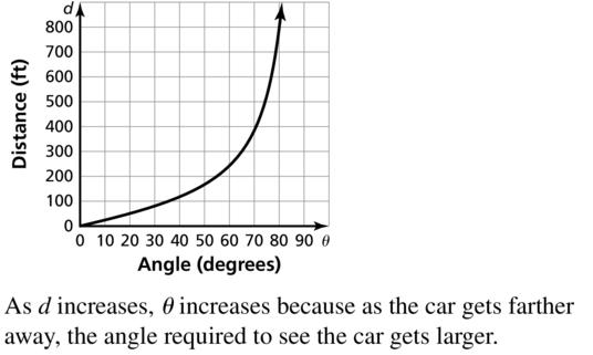 Big Ideas Math Answers Algebra 2 Chapter 9 Trigonometric Ratios and Functions 9.5 a 43