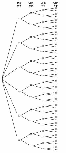 Big Ideas Math Geometry Answers Chapter 12 Probability 12.1 Qu 3.2