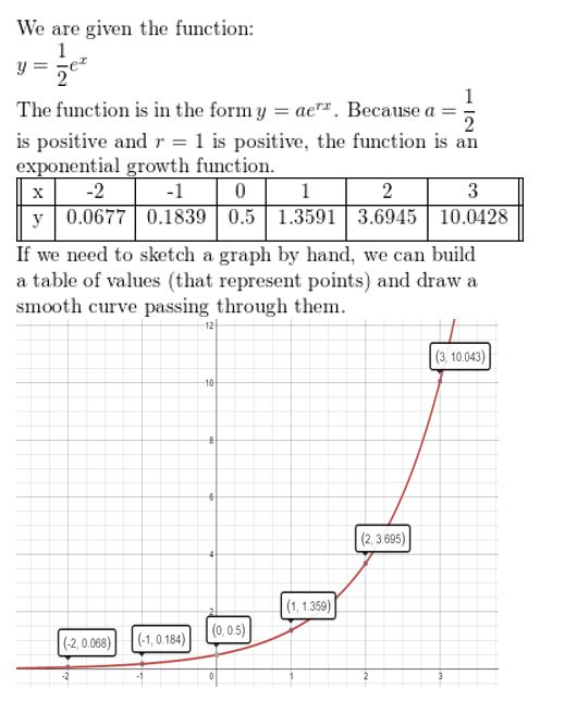 https://ccssmathanswers.com/wp-content/uploads/2021/02/Big-idea-math-Algerbra-2-chapter-6-Exponential-and-Logarithmic-Functions-Monitoring-Progress-exercise-6.2-4.jpg