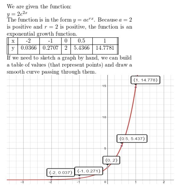 https://ccssmathanswers.com/wp-content/uploads/2021/02/Big-idea-math-Algerbra-2-chapter-6-Exponential-and-Logarithmic-Functions-Monitoring-Progress-exercise-6.2-6.jpg