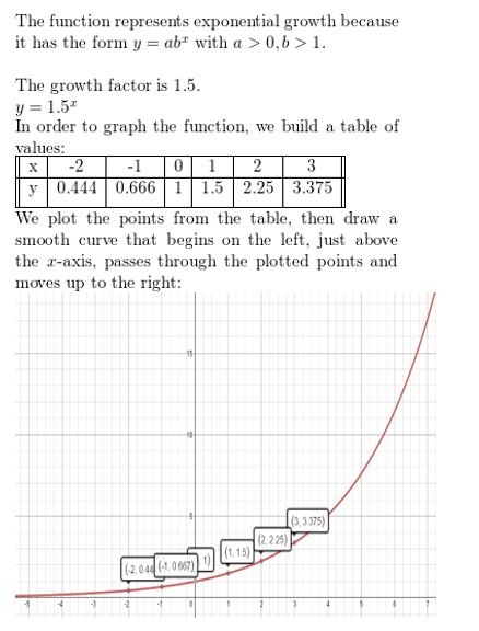 https://ccssmathanswers.com/wp-content/uploads/2021/02/Big-idea-math-Algerbra-2-chapter-6-Exponential-and-Logarithmic-Functions-Monitoring-progress-exercise-6.1-4.jpg