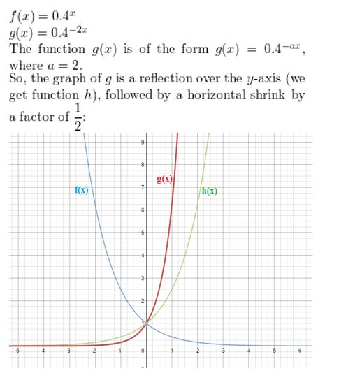 https://ccssmathanswers.com/wp-content/uploads/2021/02/Big-idea-math-Algerbra-2-chapter-6-Exponential-and-Logarithmic-Functions-Monitoring-progress-exercise-6.4-3.jpg
