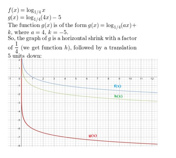 https://ccssmathanswers.com/wp-content/uploads/2021/02/Big-idea-math-Algerbra-2-chapter-6-Exponential-and-Logarithmic-Functions-Monitoring-progress-exercise-6.4-6.jpg