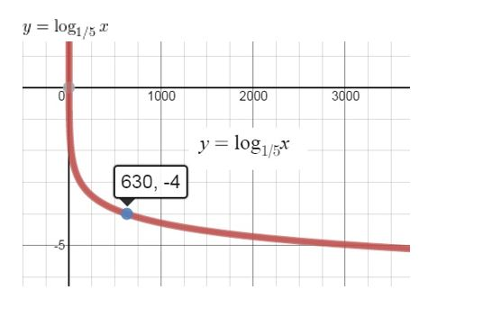 https://ccssmathanswers.com/wp-content/uploads/2021/02/Big-idea-math-Algerbra-2-chapter-6-Exponential-and-Logarithmic-Functions-exercise-6.3-70.jpg