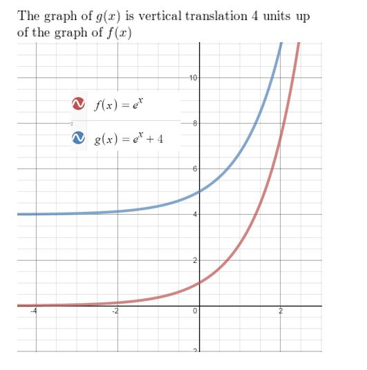 https://ccssmathanswers.com/wp-content/uploads/2021/02/Big-idea-math-Algerbra-2-chapter-6-Exponential-and-Logarithmic-Functions-exercise-6.4-10.jpg