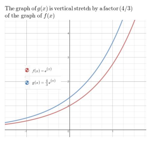 https://ccssmathanswers.com/wp-content/uploads/2021/02/Big-idea-math-Algerbra-2-chapter-6-Exponential-and-Logarithmic-Functions-exercise-6.4-18.jpg