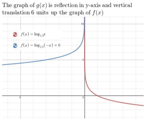 https://ccssmathanswers.com/wp-content/uploads/2021/02/Big-idea-math-Algerbra-2-chapter-6-Exponential-and-Logarithmic-Functions-exercise-6.4-28.jpg