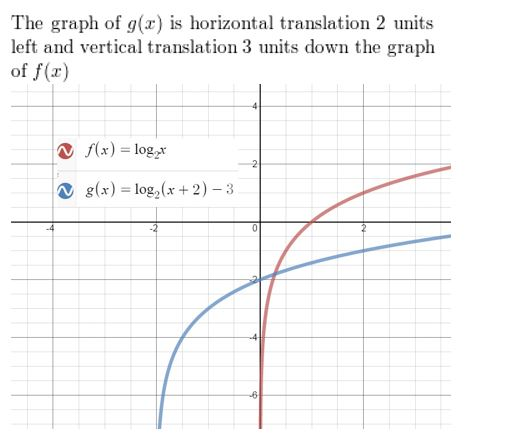 https://ccssmathanswers.com/wp-content/uploads/2021/02/Big-idea-math-Algerbra-2-chapter-6-Exponential-and-Logarithmic-Functions-exercise-6.4-30.jpg