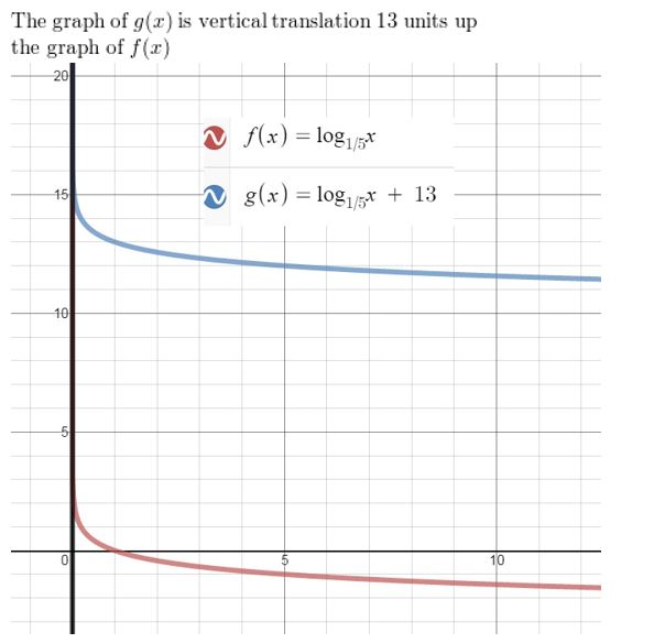 https://ccssmathanswers.com/wp-content/uploads/2021/02/Big-idea-math-Algerbra-2-chapter-6-Exponential-and-Logarithmic-Functions-exercise-6.4-48.jpg