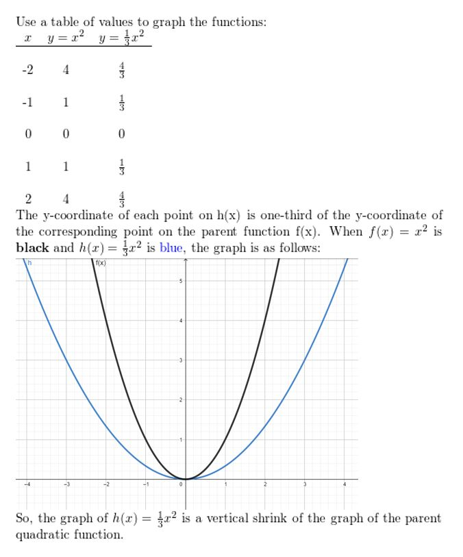 https://ccssmathanswers.com/wp-content/uploads/2021/02/Big-idea-math-algerbra-2-chapter-1-linear-functions-Exercise-1.1-22.jpg