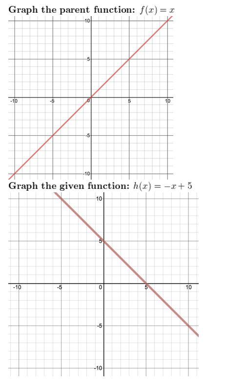 https://ccssmathanswers.com/wp-content/uploads/2021/02/Big-idea-math-algerbra-2-chapter-1-linear-functions-Exercise-1.1-28.jpg
