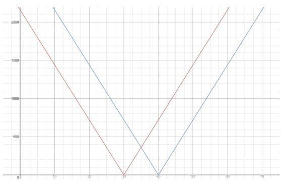 https://ccssmathanswers.com/wp-content/uploads/2021/02/Big-idea-math-algerbra-2-chapter-1-linear-functions-Exercise-1.2-44a.jpg