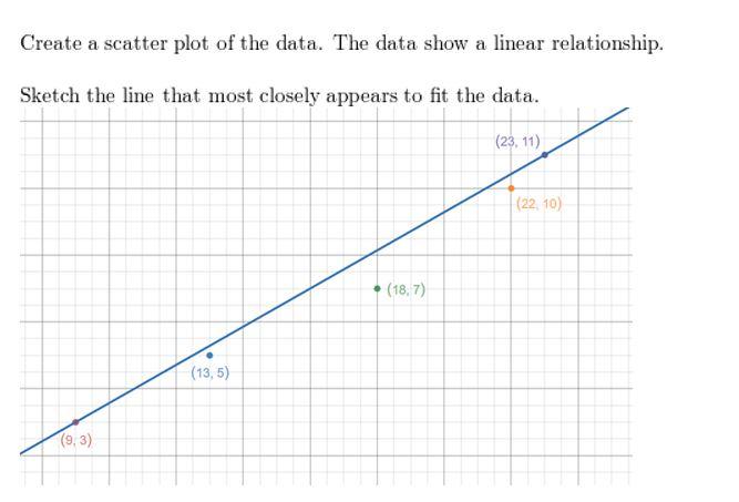 https://ccssmathanswers.com/wp-content/uploads/2021/02/Big-idea-math-algerbra-2-chapter-1-linear-functions-Exercise-1.3-14.jpg
