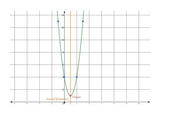 https://ccssmathanswers.com/wp-content/uploads/2021/02/Big-idea-math-algerbra-2-chapter-2-quadratic-functions-Exercise-2.2-22a-1.jpg