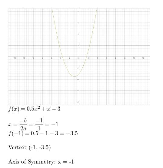 https://ccssmathanswers.com/wp-content/uploads/2021/02/Big-idea-math-algerbra-2-chapter-2-quadratic-functions-Exercise-2.2-28.jpg