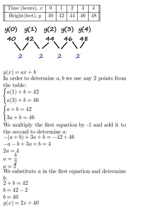 https://ccssmathanswers.com/wp-content/uploads/2021/02/Big-idea-math-algerbra-2-chapter-2-quadratic-functions-Exercise-2.4-30.jpg