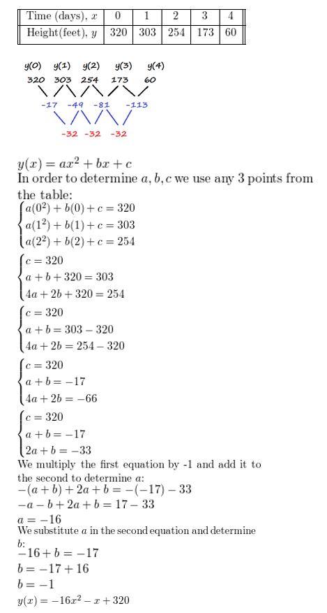 https://ccssmathanswers.com/wp-content/uploads/2021/02/Big-idea-math-algerbra-2-chapter-2-quadratic-functions-Exercise-2.4-32.jpg