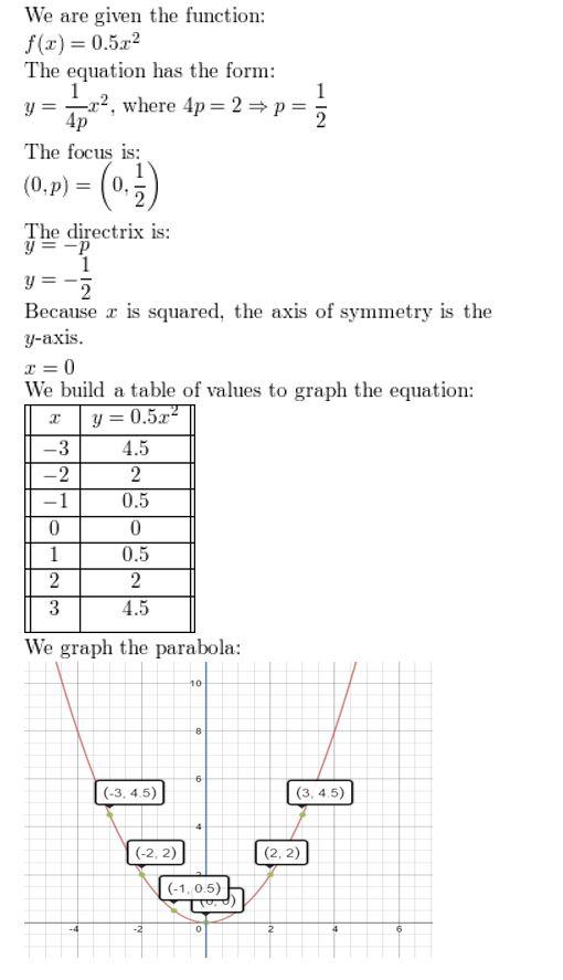 https://ccssmathanswers.com/wp-content/uploads/2021/02/Big-idea-math-algerbra-2-chapter-2-quadratic-functions-Monitoring-progress-2.3-2.jpg
