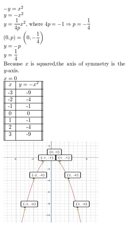 https://ccssmathanswers.com/wp-content/uploads/2021/02/Big-idea-math-algerbra-2-chapter-2-quadratic-functions-Monitoring-progress-2.3-3.jpg