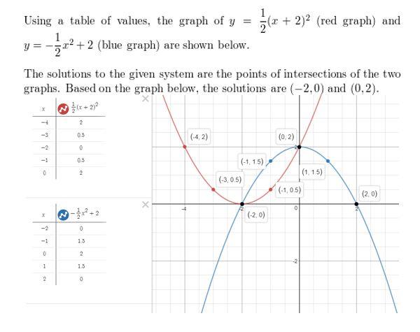 https://ccssmathanswers.com/wp-content/uploads/2021/02/Big-idea-math-algerbra-2-chapter-3-Quadratic-Equations-and-Complex-Numbers-3.5-10.jpg