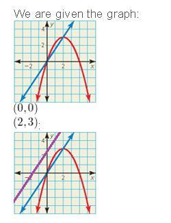 https://ccssmathanswers.com/wp-content/uploads/2021/02/Big-idea-math-algerbra-2-chapter-3-Quadratic-Equations-and-Complex-Numbers-3.5-58.jpg