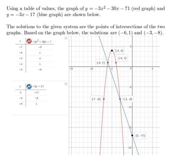 https://ccssmathanswers.com/wp-content/uploads/2021/02/Big-idea-math-algerbra-2-chapter-3-Quadratic-Equations-and-Complex-Numbers-3.5-6.jpg