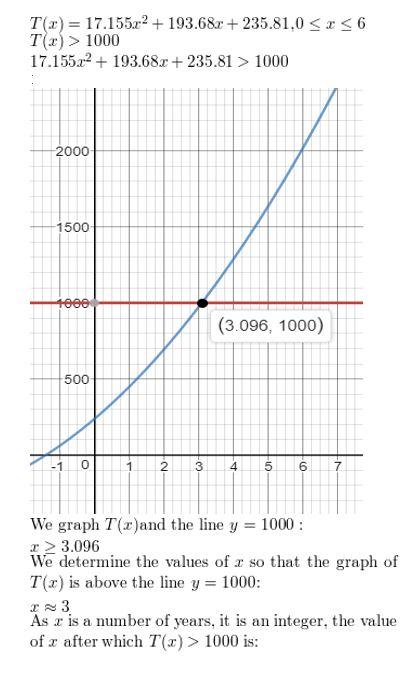 https://ccssmathanswers.com/wp-content/uploads/2021/02/Big-idea-math-algerbra-2-chapter-3-Quadratic-Equations-and-Complex-Numbers-3.6-46.jpg