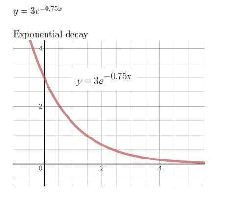 https://ccssmathanswers.com/wp-content/uploads/2021/02/Big-idea-math-algerbra-2-chapter-6-Exponential-and-Logarithmic-Functions-Chapter-review-Exercise-10.jpg