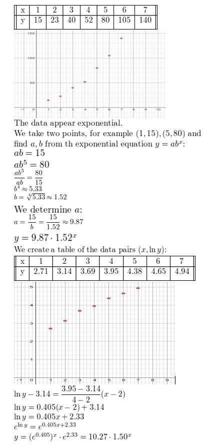 https://ccssmathanswers.com/wp-content/uploads/2021/02/Big-idea-math-algerbra-2-chapter-6-Exponential-and-Logarithmic-Functions-Monitoring-progress-Exercise-6.7-6.jpg