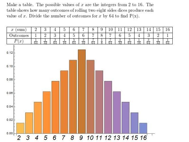 https://ccssmathanswers.com/wp-content/uploads/2021/02/Big-ideas-math-Algebra-2-Chapter-10-Probability-Monitoring-progress-Exercise-10.6-Answer-1.jpg