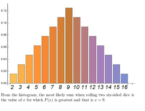 https://ccssmathanswers.com/wp-content/uploads/2021/02/Big-ideas-math-Algebra-2-Chapter-10-Probability-Monitoring-progress-Exercise-10.6-Answer-2.jpg
