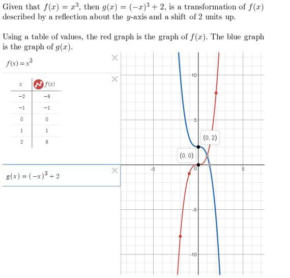 https://ccssmathanswers.com/wp-content/uploads/2021/02/Big-ideas-math-Algebra-2-Chapter.-4-Polynomials-Chapter-review-Answer-34.jpg