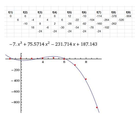 https://ccssmathanswers.com/wp-content/uploads/2021/02/Big-ideas-math-Algebra-2-Chapter.-4-Polynomials-Exercise-4.9-Answer-12.jpg