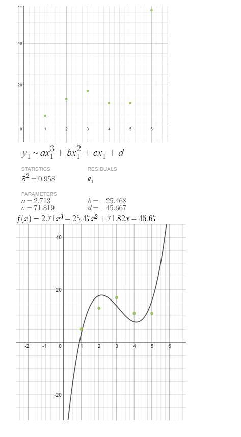 https://ccssmathanswers.com/wp-content/uploads/2021/02/Big-ideas-math-Algebra-2-Chapter.-4-Polynomials-Monitoring-progress-Exercise-4.9-Answer-4.jpg
