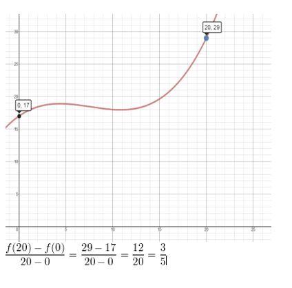 https://ccssmathanswers.com/wp-content/uploads/2021/02/Big-ideas-math-Algebra-2-Chapter.-4-Polynomials-quiz-Exercise-Answer-16.jpg