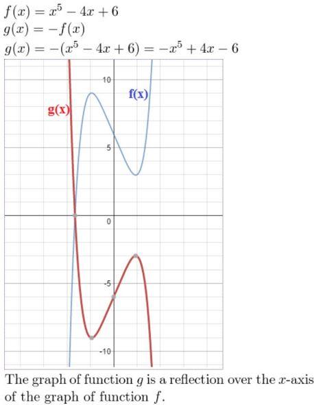 https://ccssmathanswers.com/wp-content/uploads/2021/02/Big-ideas-math-Algebra-2-chapter-4-polynomial-exercise-4.7-Answer-no-3.jpg