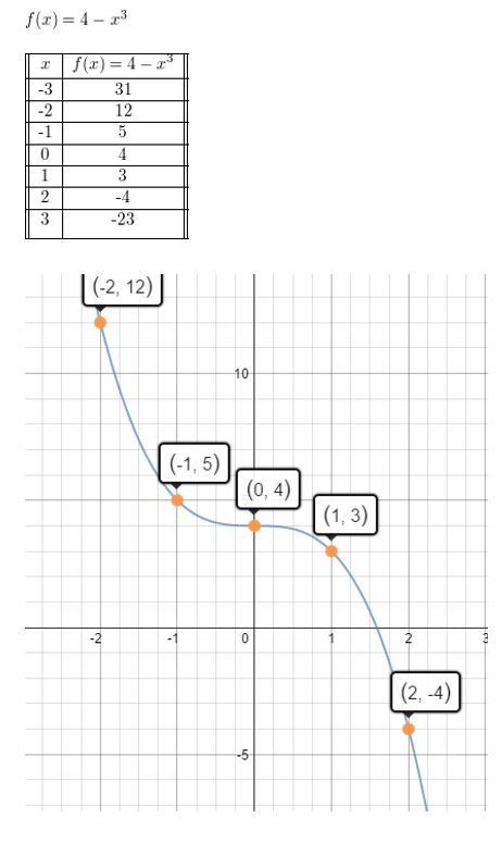 https://ccssmathanswers.com/wp-content/uploads/2021/02/Big-ideas-math-algerbra-2-chapter-4.-Polynomials-Monitoring-progress-exercise-4.1-Answer-8JPG.jpg