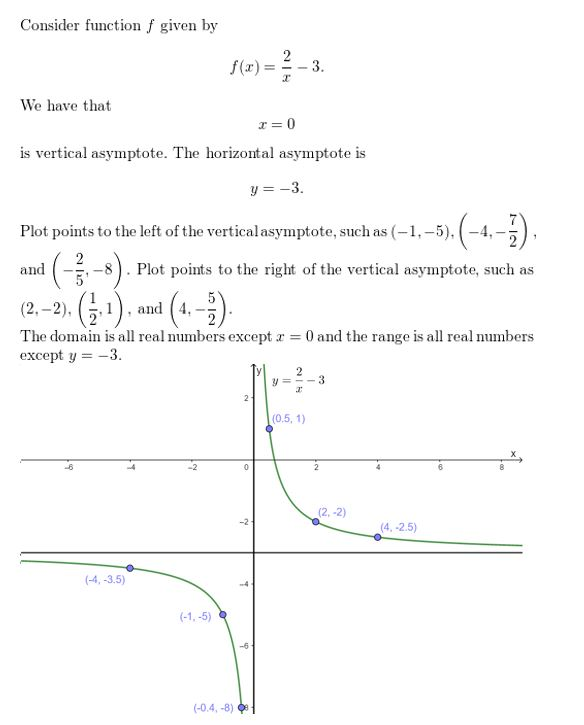 https://ccssmathanswers.com/wp-content/uploads/2021/02/Big-ideas-math-algerbra-2-chapter.7Rational-functions-exercise-7.2-Answer-12.jpg