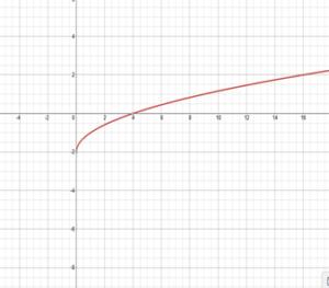 Bigideas Math Algebra 1 Answer Key Chapter 10 img_3