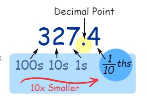 Decimal Point Example
