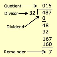 Dividend Divisor Quotient And Remainder Example