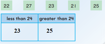 Go-Math-Answer-Key-Grade-1-Chapter-7-Compare-Numbers-7.4-7