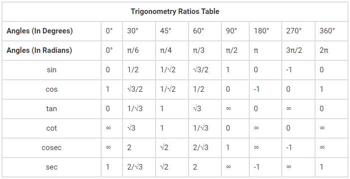 Trigonometry Ratio Table for All Angles