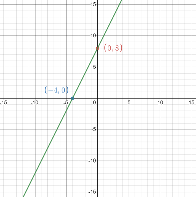 Big Ideas Math Algebra 1 Answers Chapter 4 Writing Linear Functions 4.1 2